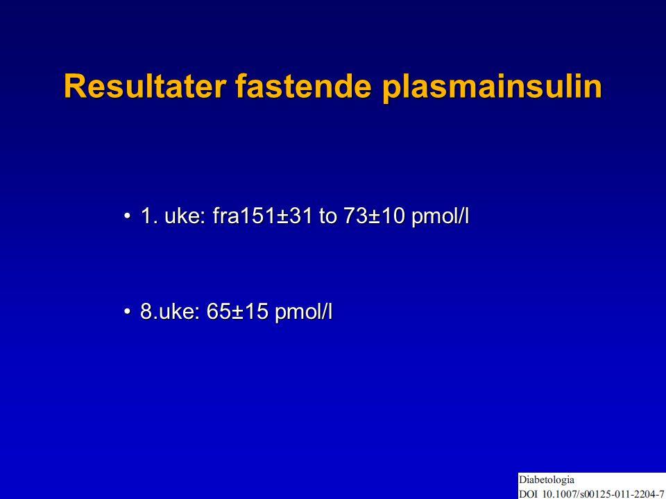 Resultater fastende plasmainsulin •1. uke: fra151±31 to 73±10 pmol/l •8.uke: 65±15 pmol/l