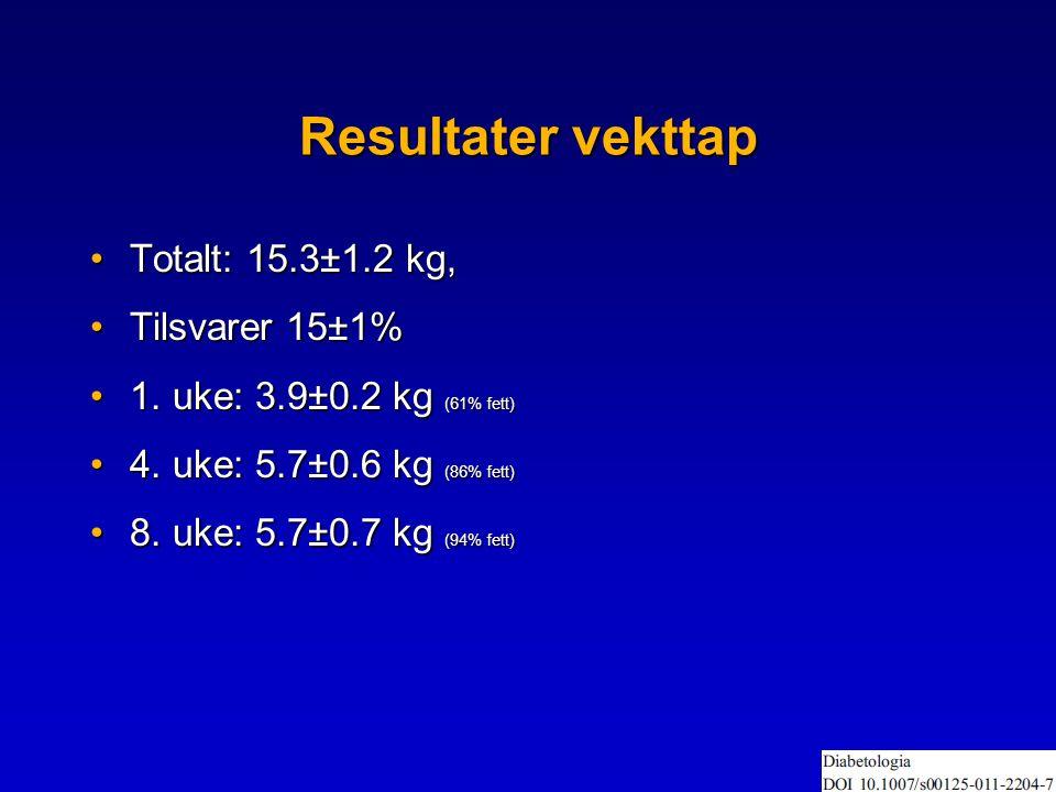 Resultater vekttap •Totalt: 15.3±1.2 kg, •Tilsvarer 15±1% •1.