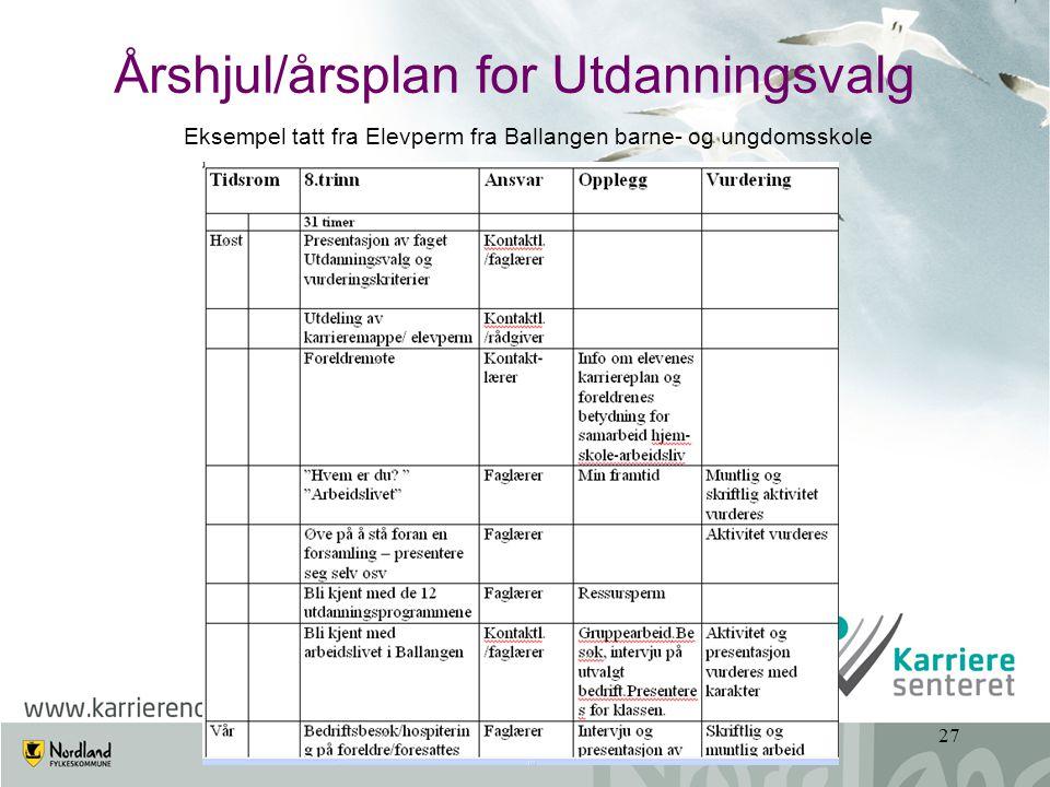 www.karriere-vesteralen.no27 Årshjul/årsplan for Utdanningsvalg Eksempel tatt fra Elevperm fra Ballangen barne- og ungdomsskole