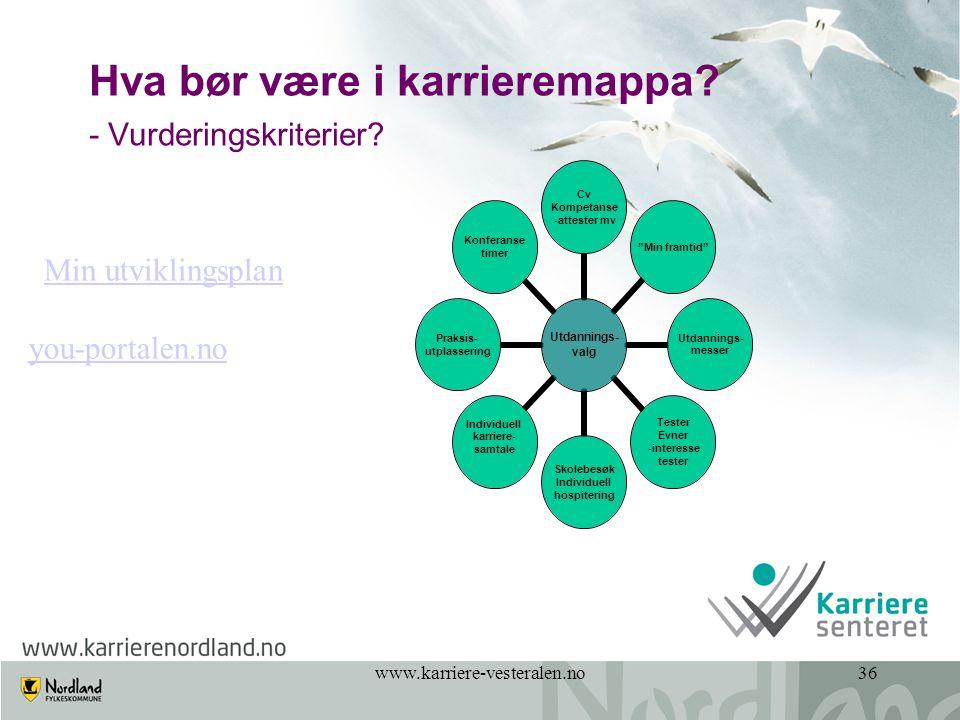 """www.karriere-vesteralen.no36 Hva bør være i karrieremappa? - Vurderingskriterier? Utdannings- valg Cv Kompetanse -attester mv """"Min framtid"""" Utdannings"""