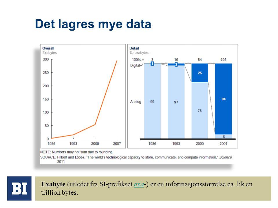 Det lagres mye data Exabyte (utledet fra SI-prefikset exa-) er en informasjonsstørrelse ca.
