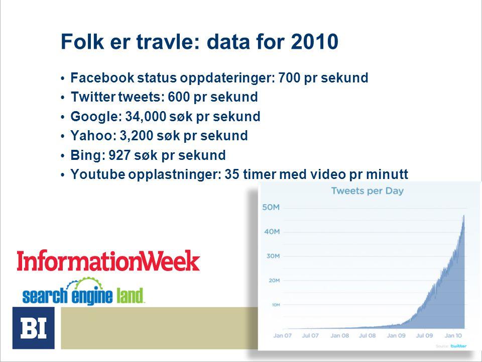 Folk er travle: data for 2010 • Facebook status oppdateringer: 700 pr sekund • Twitter tweets: 600 pr sekund • Google: 34,000 søk pr sekund • Yahoo: 3,200 søk pr sekund • Bing: 927 søk pr sekund • Youtube opplastninger: 35 timer med video pr minutt