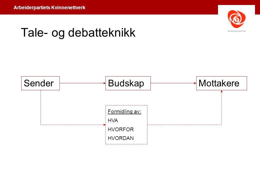 Arbeiderpartiets Kvinnenettverk Tale- og debatteknikk SenderBudskapMottakere Formidling av: HVA HVORFOR HVORDAN