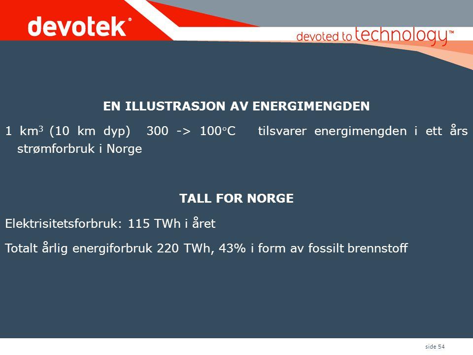 side 54 EN ILLUSTRASJON AV ENERGIMENGDEN 1 km 3 (10 km dyp) 300 -> 100°C tilsvarer energimengden i ett års strømforbruk i Norge TALL FOR NORGE Elektrisitetsforbruk: 115 TWh i året Totalt årlig energiforbruk 220 TWh, 43% i form av fossilt brennstoff