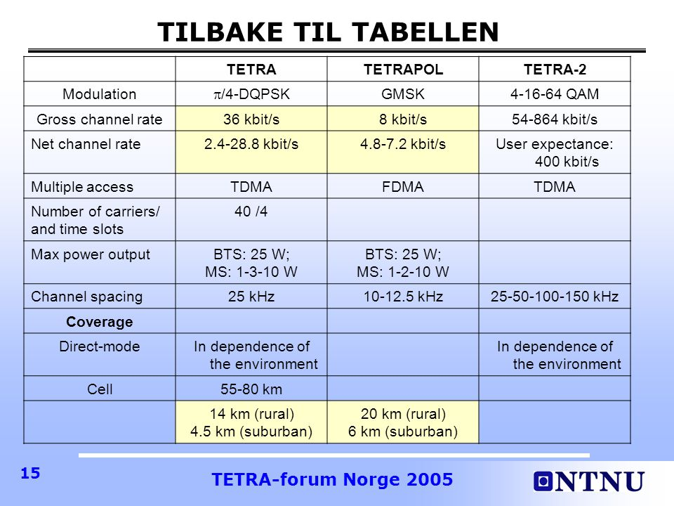 TETRA-forum Norge 2005 15 TILBAKE TIL TABELLEN TETRATETRAPOLTETRA-2 Modulation  /4-DQPSK GMSK4-16-64 QAM Gross channel rate36 kbit/s8 kbit/s54-864 kbit/s Net channel rate2.4-28.8 kbit/s4.8-7.2 kbit/sUser expectance: 400 kbit/s Multiple accessTDMAFDMATDMA Number of carriers/ and time slots 40 /4 Max power outputBTS: 25 W; MS: 1-3-10 W BTS: 25 W; MS: 1-2-10 W Channel spacing25 kHz10-12.5 kHz25-50-100-150 kHz Coverage Direct-modeIn dependence of the environment Cell55-80 km 14 km (rural) 4.5 km (suburban) 20 km (rural) 6 km (suburban)
