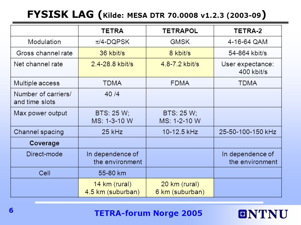 TETRA-forum Norge 2005 17 NOEN FLERE FACTS TETRATETRAPOL ModeDuplex/ Semiduplex Mode of operation Trunked DMO Dual Watch Trunked DMO Dual Watch (specified) Basic Services Simultaneous Voice and Data Voice or Data (alternating) Supported Supplementary Services (as specified) Very Much the Same