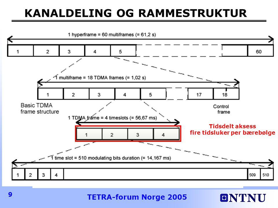 TETRA-forum Norge 2005 9 KANALDELING OG RAMMESTRUKTUR Tidsdelt aksess fire tidsluker per bærebølge
