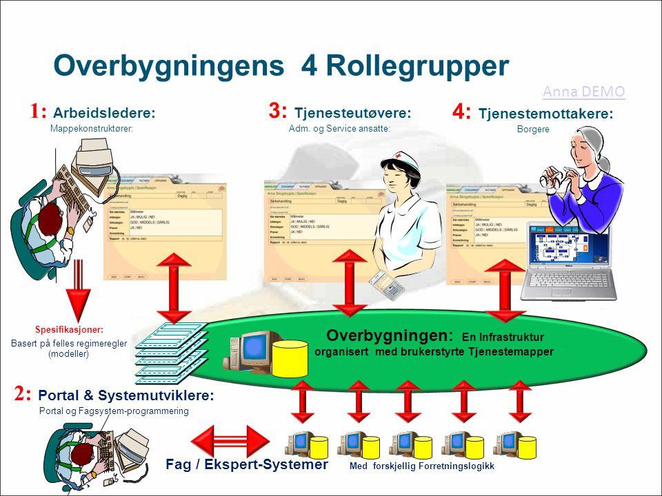 Overbygningen: En Infrastruktur organisert med brukerstyrte Tjenestemapper Fag / Ekspert-Systemer Med forskjellig Forretningslogikk 1: Arbeidsledere: Mappekonstruktører: Spesifikasjoner: Basert på felles regimeregler (modeller) 2: Portal & Systemutviklere: Portal og Fagsystem-programmering 4: Tjenestemottakere: Borgere 3: Tjenesteutøvere: Adm.