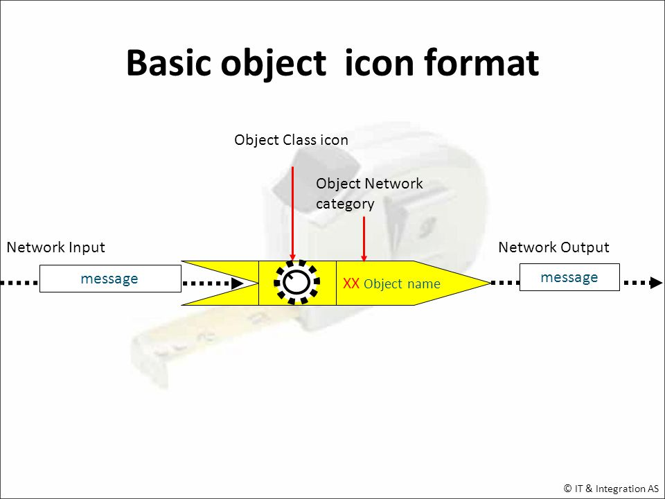 XX Object name Basic object icon format message Network Output message Network Input Object Class icon Object Network category © IT & Integration AS