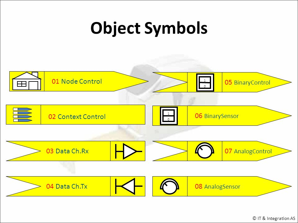 01 Node Control 02 Context Control 03 Data Ch.Rx 04 Data Ch.Tx05 BinaryControl BinarySensor AnalogControl 08 AnalogSensor Object Symbols © IT & Integration AS