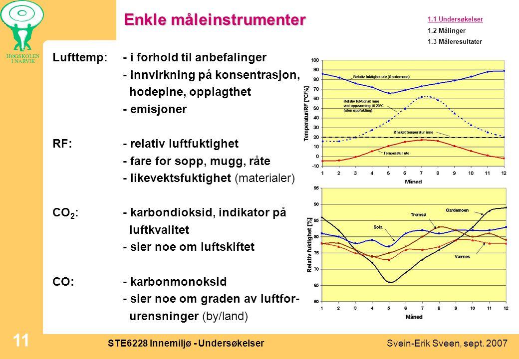 Svein-Erik Sveen, sept. 2007STE6228 Innemiljø - Undersøkelser 11 Enkle måleinstrumenter Lufttemp:- i forhold til anbefalinger - innvirkning på konsent