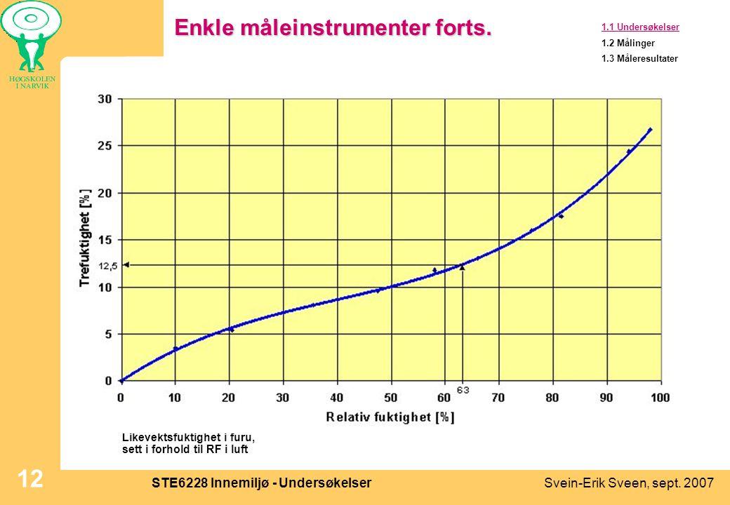 Svein-Erik Sveen, sept. 2007STE6228 Innemiljø - Undersøkelser 12 Enkle måleinstrumenter forts. 1.1 Undersøkelser 1.2 Målinger 1.3 Måleresultater Likev
