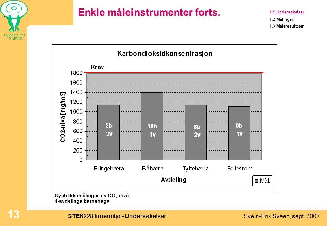 Svein-Erik Sveen, sept. 2007STE6228 Innemiljø - Undersøkelser 13 Enkle måleinstrumenter forts. 1.1 Undersøkelser 1.2 Målinger 1.3 Måleresultater Øyebl