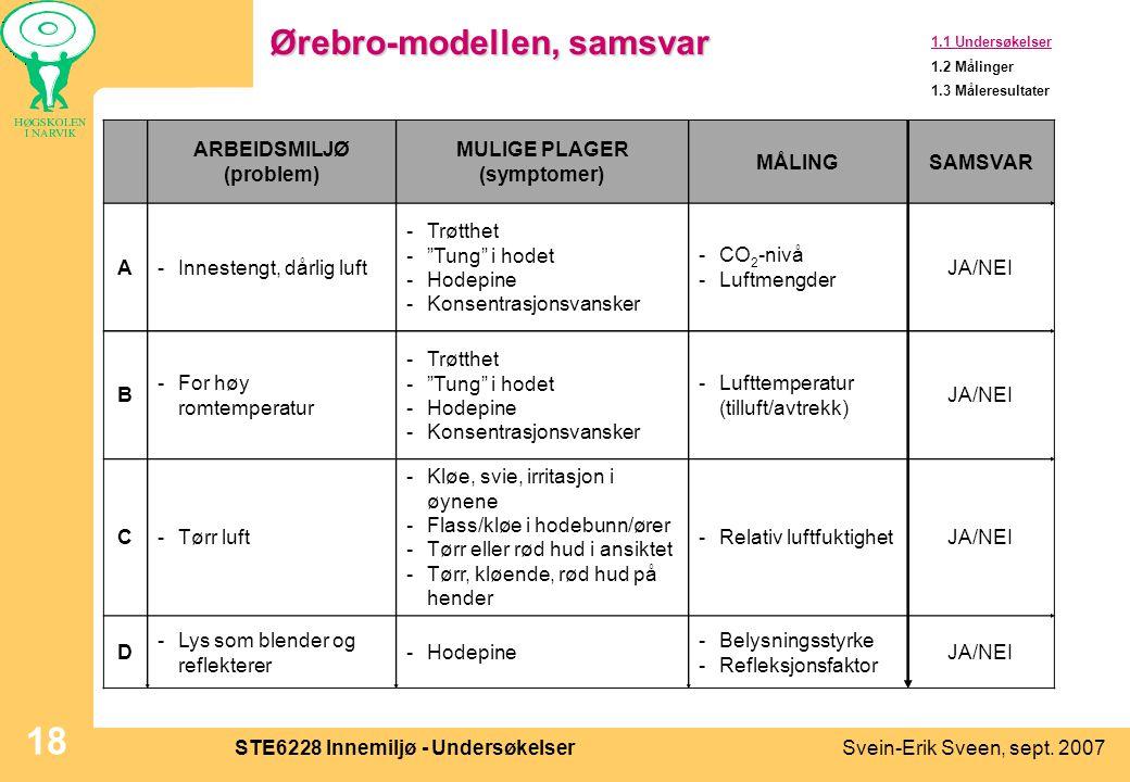 Svein-Erik Sveen, sept. 2007STE6228 Innemiljø - Undersøkelser 18 Ørebro-modellen, samsvar 1.1 Undersøkelser 1.2 Målinger 1.3 Måleresultater ARBEIDSMIL