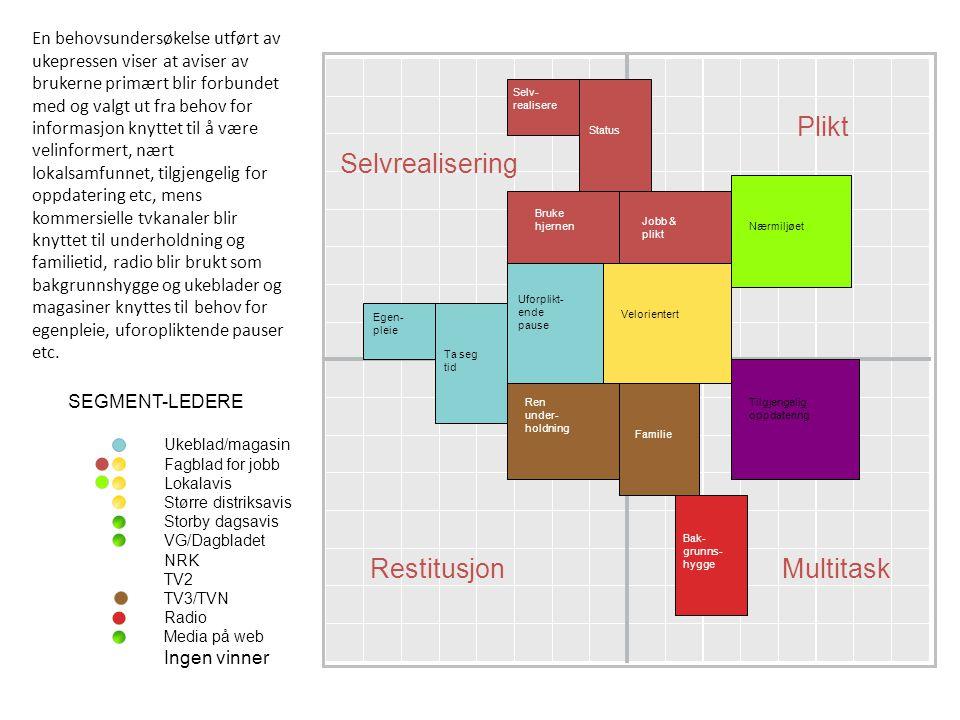 42 REKLAMEINNTEKTENE TILBAKE Fra 2007 til 2009 forsvant det 3 milliarder kroner fra det norske annonsemarkedet.