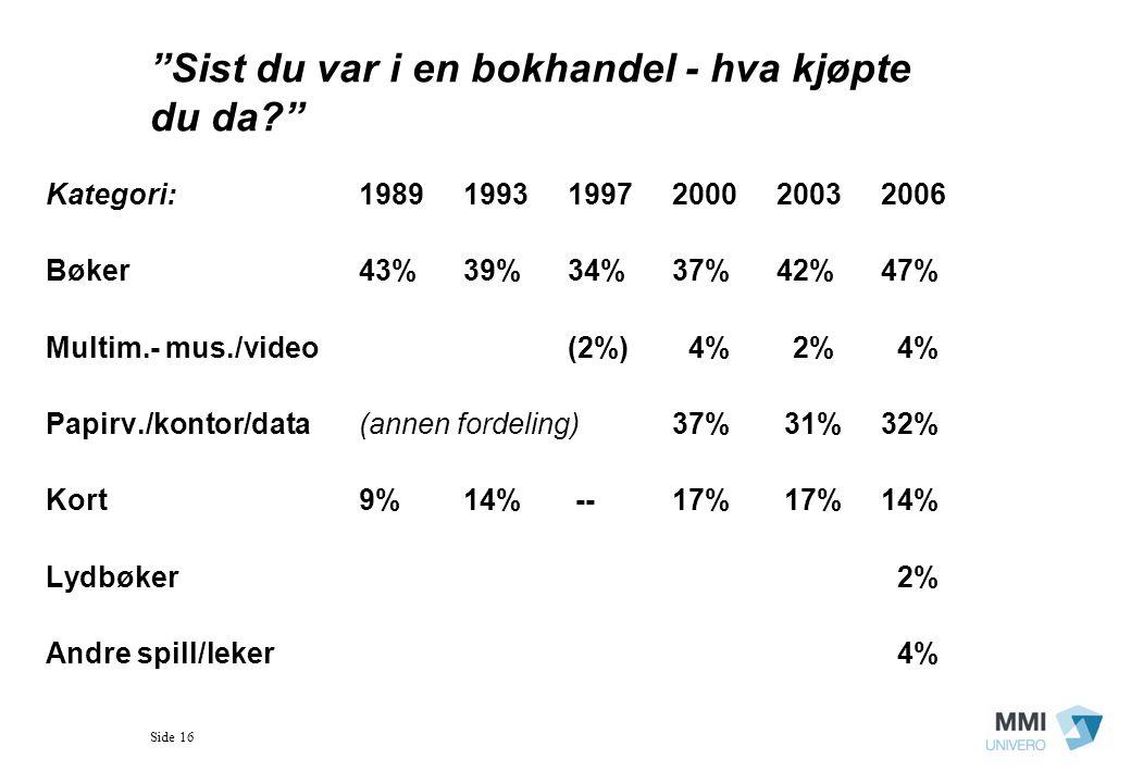 Side 16 Sist du var i en bokhandel - hva kjøpte du da? Kategori:198919931997200020032006 Bøker43%39%34%37%42%47% Multim.- mus./video(2%) 4% 2% 4% Papirv./kontor/data(annen fordeling)37% 31%32% Kort9%14% --17% 17%14% Lydbøker 2% Andre spill/leker 4%