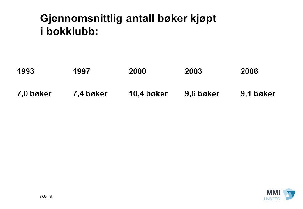 Side 18 Gjennomsnittlig antall bøker kjøpt i bokklubb: 19931997200020032006 7,0 bøker7,4 bøker10,4 bøker9,6 bøker9,1 bøker