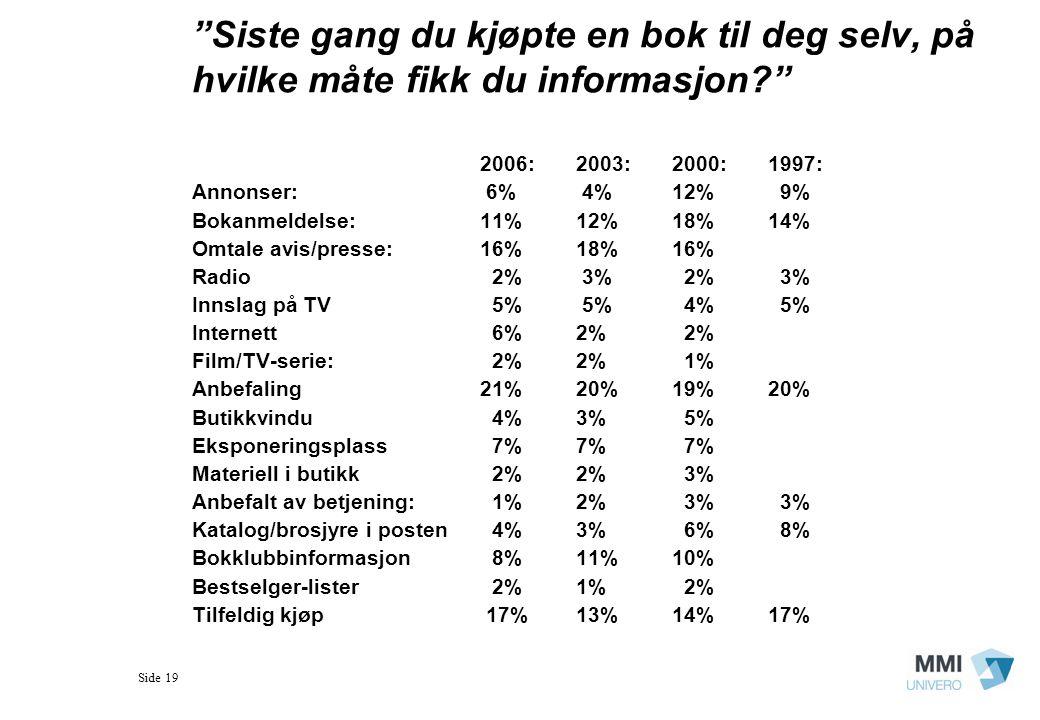 Side 19 Siste gang du kjøpte en bok til deg selv, på hvilke måte fikk du informasjon? 2006:2003: 2000:1997: Annonser: 6% 4%12% 9% Bokanmeldelse:11%12%18%14% Omtale avis/presse:16%18%16% Radio 2% 3% 2% 3% Innslag på TV 5% 5% 4% 5% Internett 6%2% 2% Film/TV-serie: 2%2% 1% Anbefaling 21%20%19%20% Butikkvindu 4% 3% 5% Eksponeringsplass 7%7% 7% Materiell i butikk 2% 2% 3% Anbefalt av betjening: 1% 2% 3% 3% Katalog/brosjyre i posten 4%3% 6% 8% Bokklubbinformasjon 8%11%10% Bestselger-lister 2%1% 2% Tilfeldig kjøp 17%13%14%17%