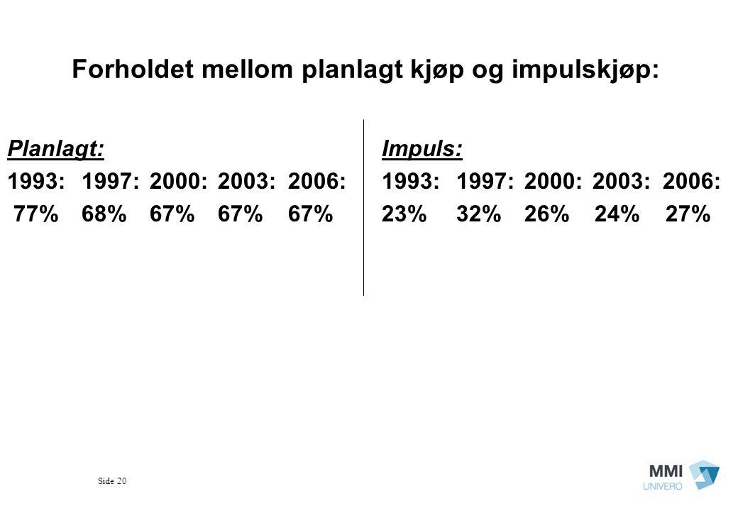 Side 20 Forholdet mellom planlagt kjøp og impulskjøp: Planlagt: 1993: 1997: 2000: 2003: 2006: 77% 68% 67% 67% 67% Impuls: 1993: 1997: 2000: 2003: 2006: 23% 32% 26% 24% 27%