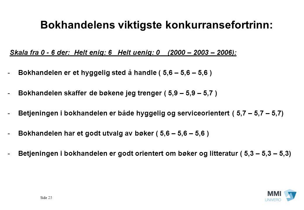 Side 25 Bokhandelens viktigste konkurransefortrinn: Skala fra 0 - 6 der: Helt enig: 6 Helt uenig: 0 (2000 – 2003 – 2006): -Bokhandelen er et hyggelig