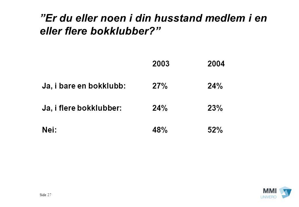Side 27 Er du eller noen i din husstand medlem i en eller flere bokklubber? 20032004 Ja, i bare en bokklubb:27%24% Ja, i flere bokklubber:24%23% Nei:48%52%