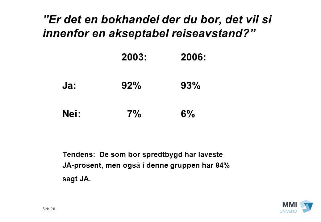 Side 28 Er det en bokhandel der du bor, det vil si innenfor en akseptabel reiseavstand? 2003:2006: Ja:92%93% Nei: 7%6% Tendens: De som bor spredtbygd har laveste JA-prosent, men også i denne gruppen har 84% sagt JA.