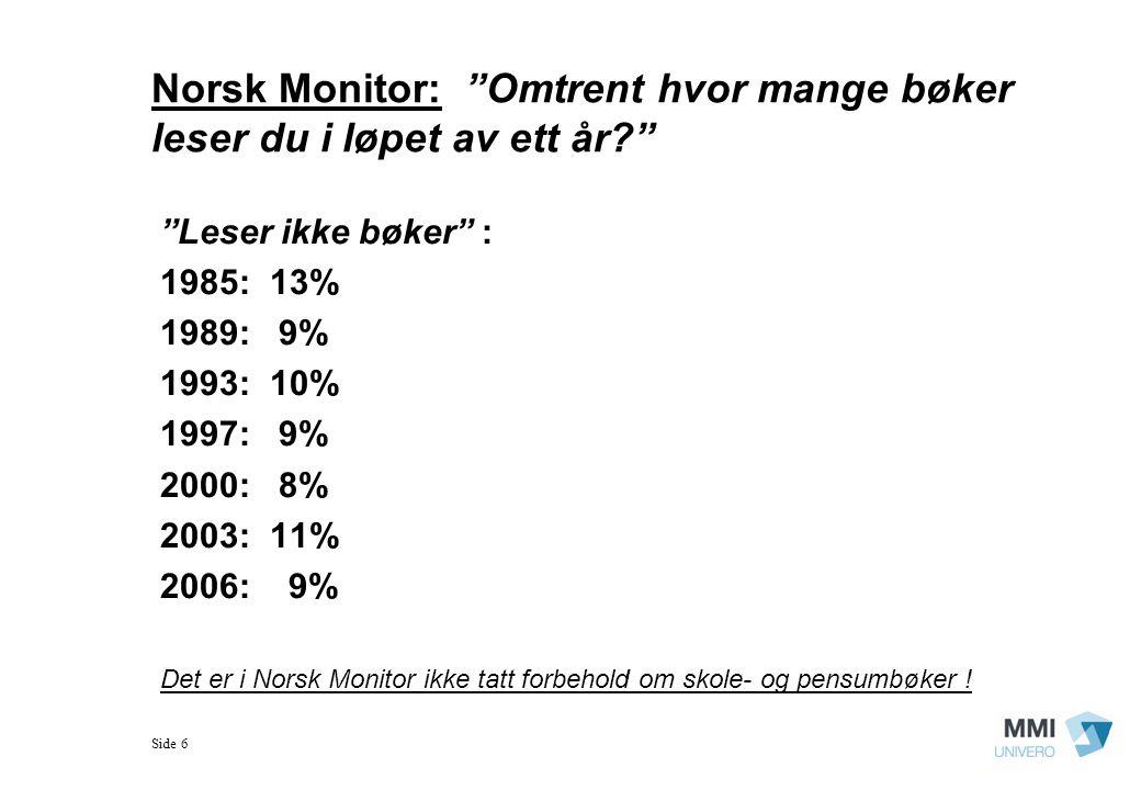 Side 6 Norsk Monitor: Omtrent hvor mange bøker leser du i løpet av ett år? Leser ikke bøker : 1985: 13% 1989: 9% 1993: 10% 1997: 9% 2000: 8% 2003: 11% 2006: 9% Det er i Norsk Monitor ikke tatt forbehold om skole- og pensumbøker !