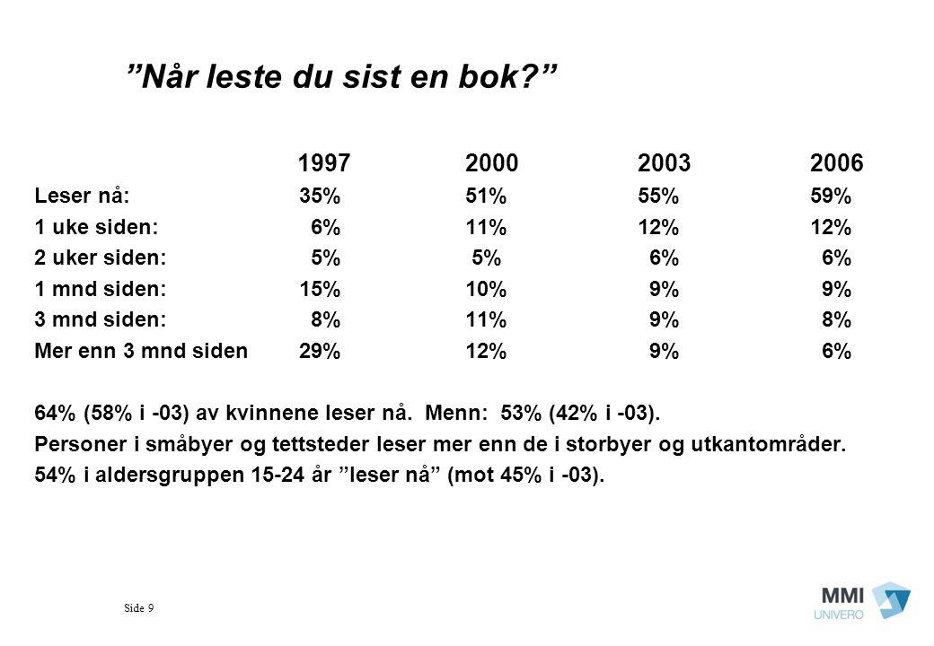 Side 9 Når leste du sist en bok? 1997200020032006 Leser nå: 35%51% 55%59% 1 uke siden: 6%11%12%12% 2 uker siden: 5% 5% 6% 6% 1 mnd siden: 15%10% 9% 9% 3 mnd siden: 8%11% 9% 8% Mer enn 3 mnd siden 29%12% 9% 6% 64% (58% i -03) av kvinnene leser nå.
