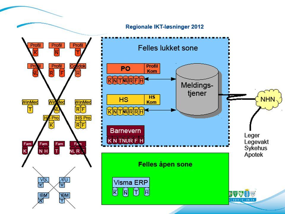 Status hovedprosjektet • Oppbygging av «Kongsbergskya» ferdig høsten- 12 • WinMed-innstallasjon/testing innen okt.