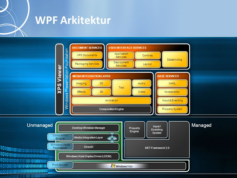 MICROSOFT NORGE WPF Arkitektur Property Engine Input / Eventing System.NET Framework 2.0 Desktop Windows Manager Media Integration Layer DirectX Windows Vista Display Driver (LDDM) Windows Media Foundation Composition Engine Print Spooler ManagedUnmanaged Application Services Deployment Services Databinding USER INTERFACE SERVICES XAML Accessibility Property System Input & Eventing BASE SERVICES DOCUMENT SERVICES Packaging Services XPS Documents Animation 2D 3D AudioImaging Text VideoEffects Composition Engine MEDIA INTEGRATION LAYER Controls Layout Windows Presentation Foundation XPS Viewer