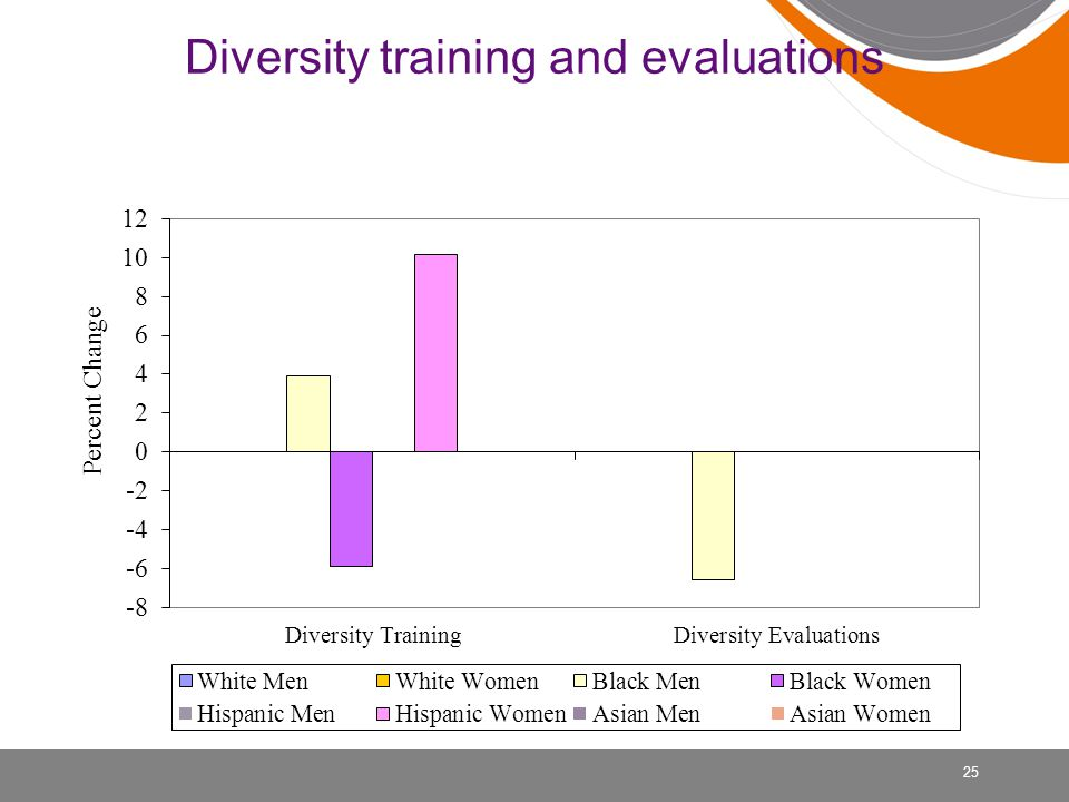 Diversity training and evaluations 25