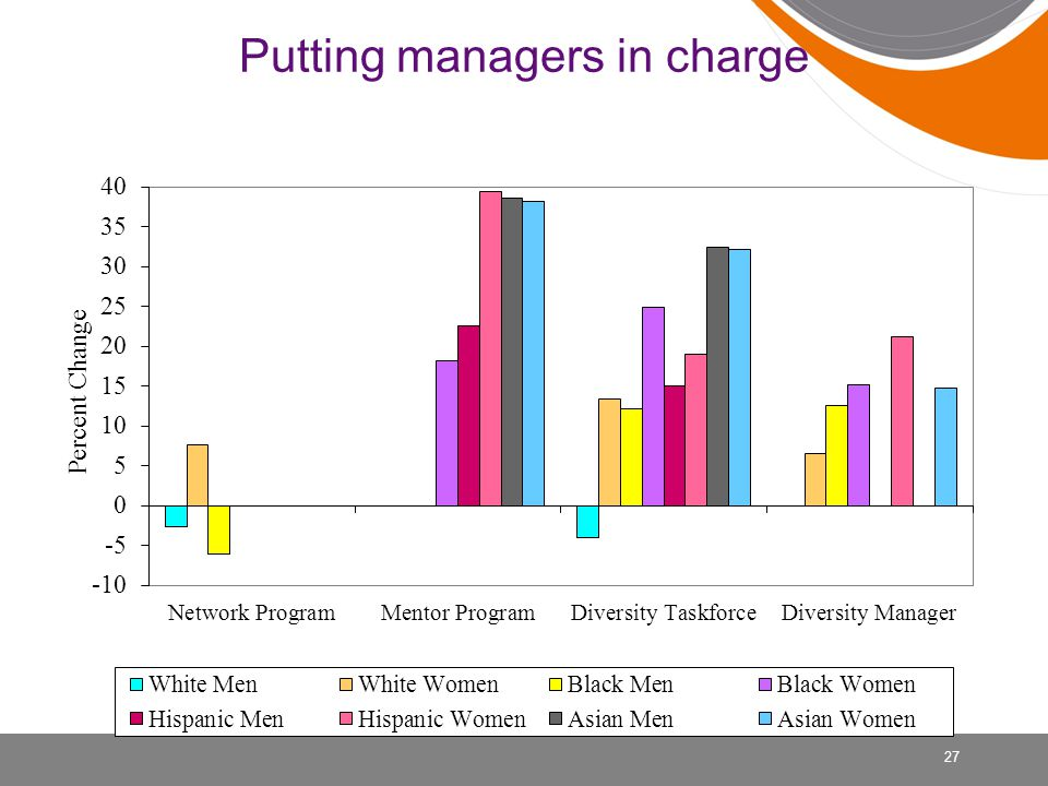 Putting managers in charge 27