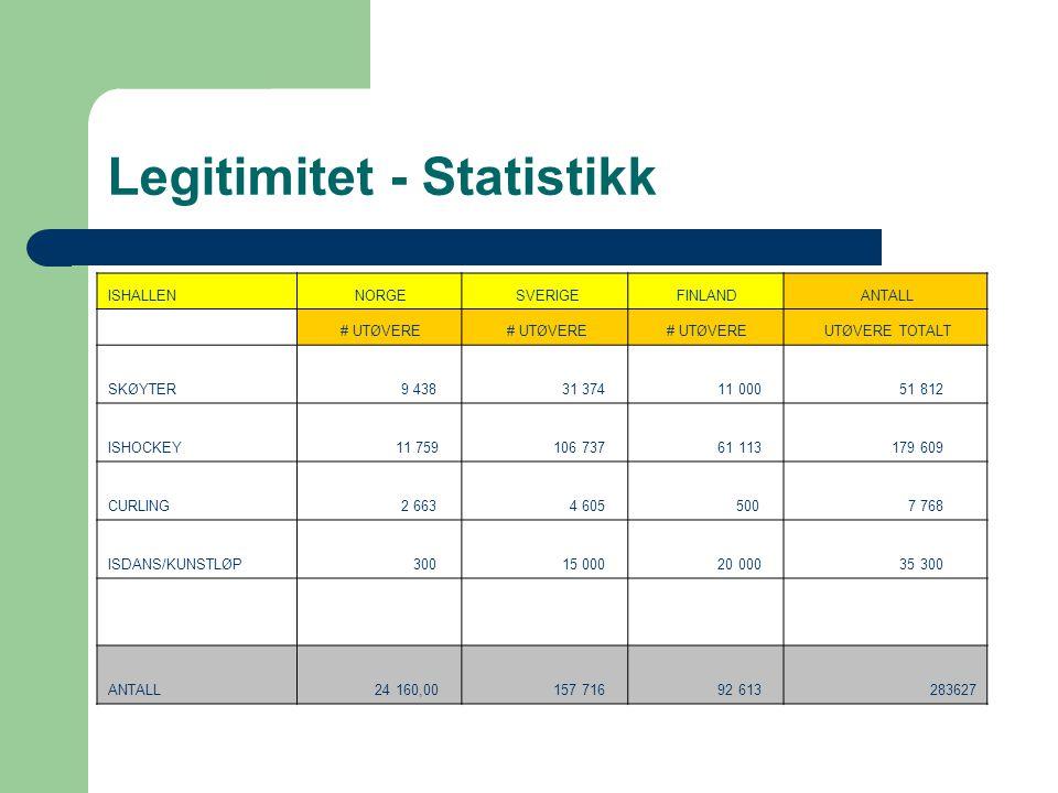 ISHALLEN NORGE SVERIGE FINLAND ANTALL # UTØVERE UTØVERE TOTALT SKØYTER 9 438 31 374 11 000 51 812 ISHOCKEY 11 759 106 737 61 113 179 609 CURLING 2 663