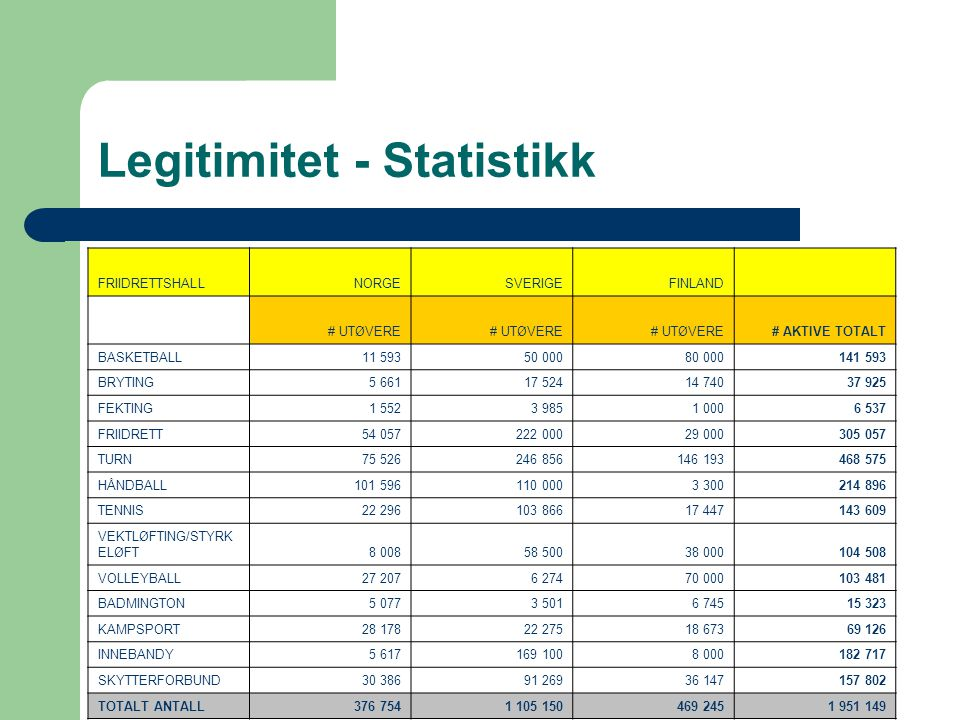 Legitimitet - Statistikk FRIIDRETTSHALLNORGESVERIGEFINLAND # UTØVERE # AKTIVE TOTALT BASKETBALL11 59350 00080 000141 593 BRYTING5 66117 52414 74037 92