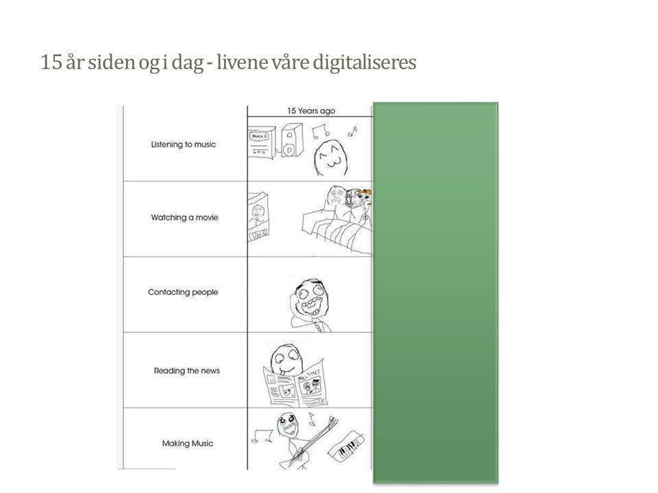 15 år siden og i dag - livene våre digitaliseres