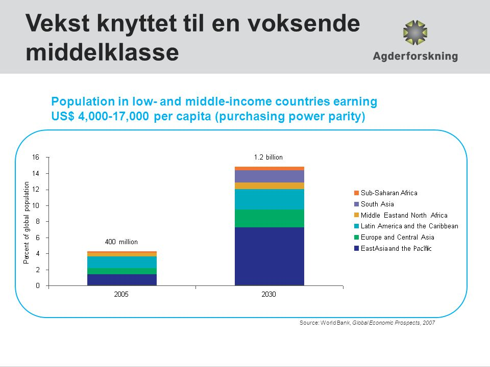 Vekst knyttet til en voksende middelklasse Population in low- and middle-income countries earning US$ 4,000-17,000 per capita (purchasing power parity) Source: World Bank, Global Economic Prospects, 2007