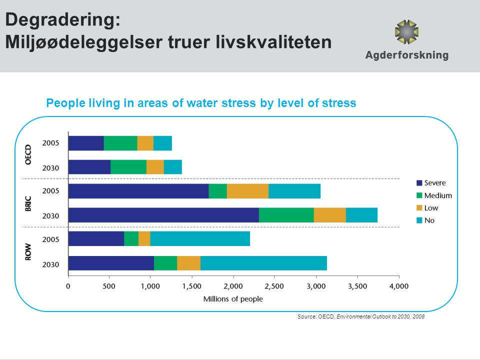 Degradering: Miljøødeleggelser truer livskvaliteten People living in areas of water stress by level of stress Source: OECD, Environmental Outlook to 2030, 2008