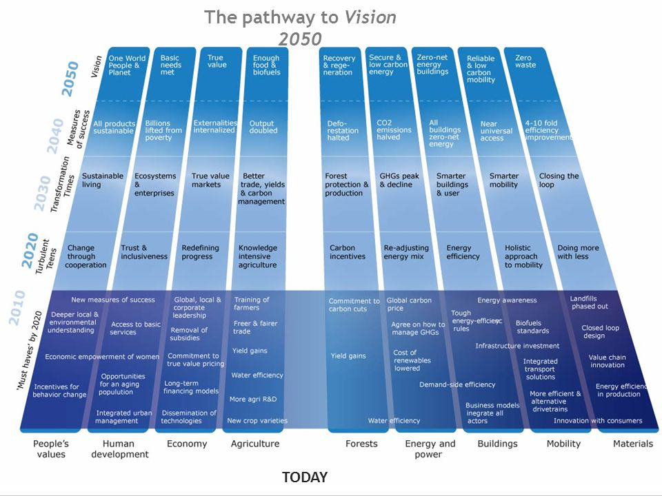 TODAY The pathway to Vision 2050