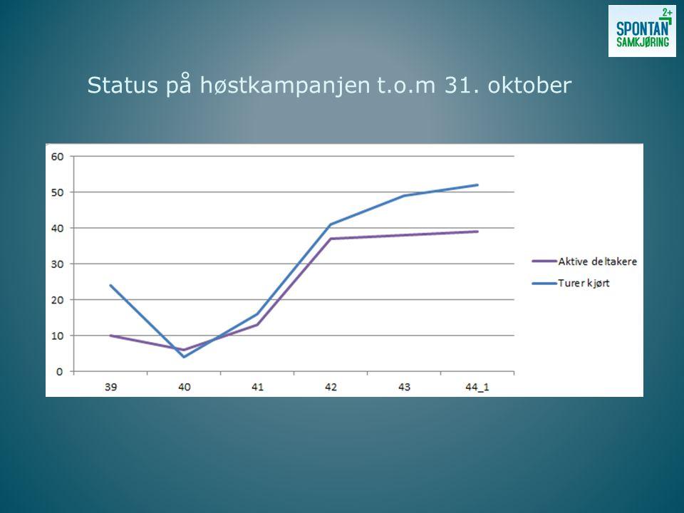 Status på høstkampanjen t.o.m 31. oktober