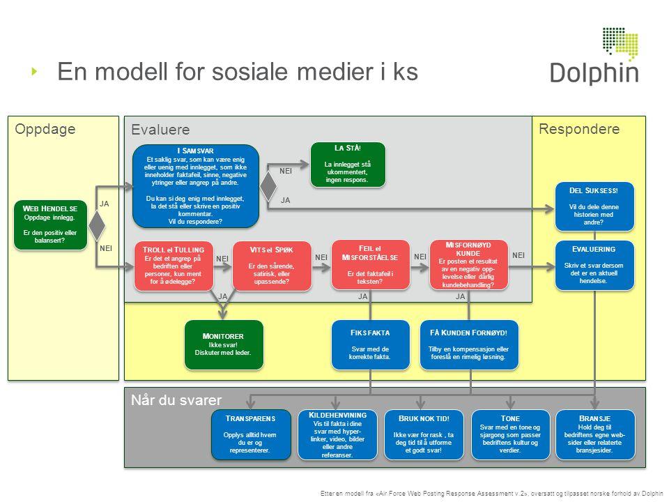 En modell for sosiale medier i ks Etter en modell fra «Air Force Web Posting Response Assessment v.2», oversatt og tilpasset norske forhold av Dolphin