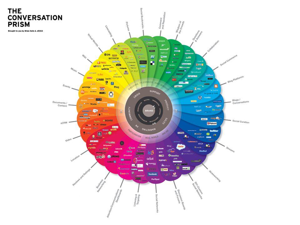 Teknologiske utfordringer •Mye ligger på Web'en –Skaper sikkerhetsmessig utfordringer for noen •Fokus på nye skriftlige medier (dvs Chat og sosiale medier) –Bedre verktøy for å evaluere og analysere innhold –Stiller større krav til lagring og gjenfinning –Samme svar i alle kanaler •Multisesjon –Gi god statistikk der kundebehandleren har mange aktive saker samtidig •Brukervennlighet –Stiller store krav til brukervennlighet når man skal behandle mange kanaler samtidig –Redusere feilsvar