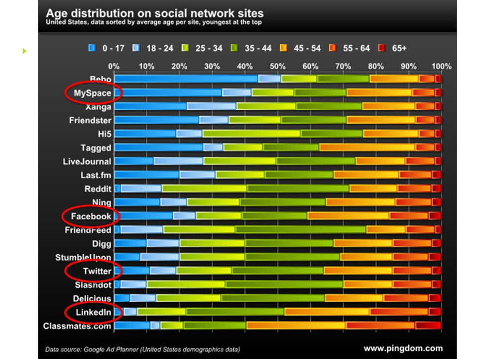 Kundeservice og sosiale medier •En kommunikasjonsplattform der dine kunder er.