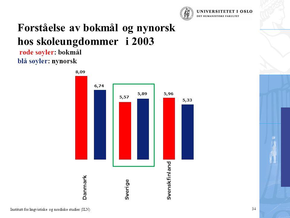 Institutt for lingvistiske og nordiske studier (ILN) 34 Forståelse av bokmål og nynorsk hos skoleungdommer i 2003 røde søyler: bokmål blå søyler: nynorsk 5,33 5,96 5,89 5,57 6,74 8,09 Danmark Sverige Svenskfinland