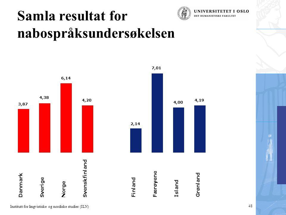 Institutt for lingvistiske og nordiske studier (ILN) 48 Samla resultat for nabospråksundersøkelsen 3,87 4,38 6,14 4,20 Danmark Sverige Norge Svenskfin