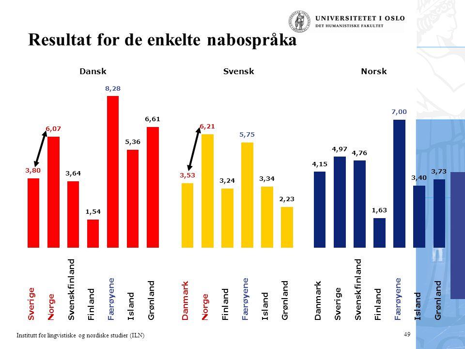 Institutt for lingvistiske og nordiske studier (ILN) 49 Resultat for de enkelte nabospråka Sverige Norge Svenskfinland Finland Færøyene Island Grønlan