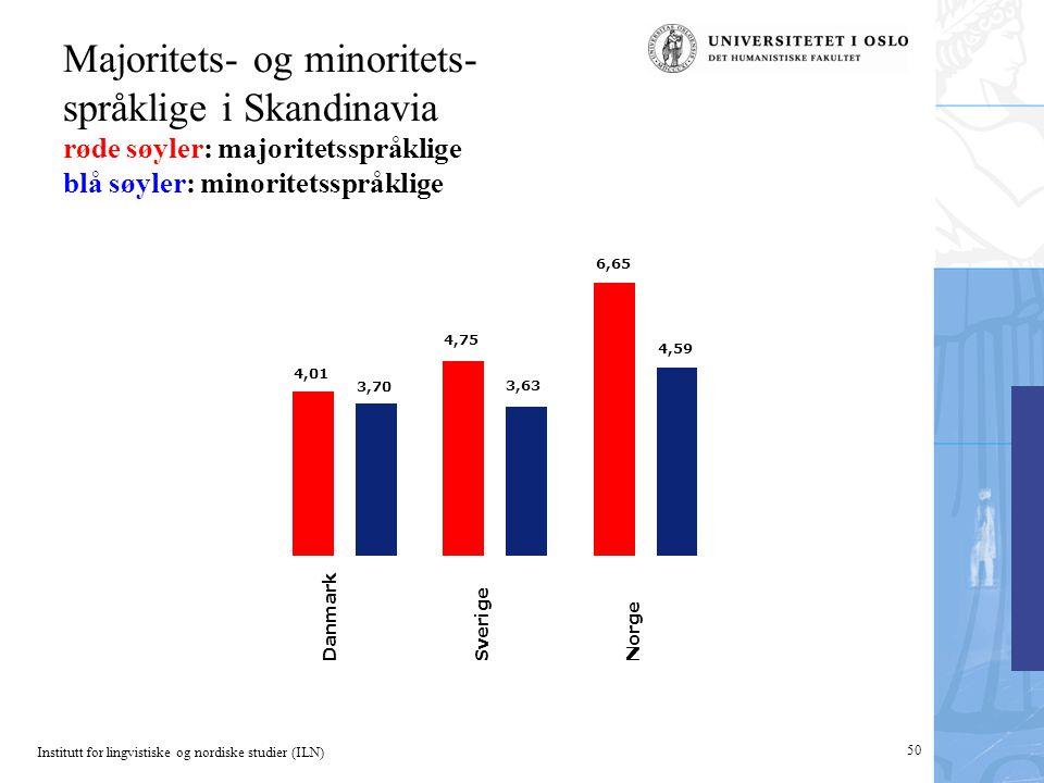 Institutt for lingvistiske og nordiske studier (ILN) 50 4,01 4,75 6,65 Danmark Sverige Norge 3,70 3,63 4,59 Majoritets- og minoritets- språklige i Ska