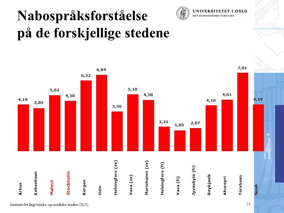 Institutt for lingvistiske og nordiske studier (ILN) 51 Nabospråksforståelse på de forskjellige stedene 4,19 3,85 5,02 Århus København Malmö Stockholm