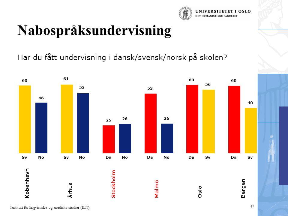 Institutt for lingvistiske og nordiske studier (ILN) 52 Nabospråksundervisning Har du fått undervisning i dansk/svensk/norsk på skolen? 60 61 25 53 46