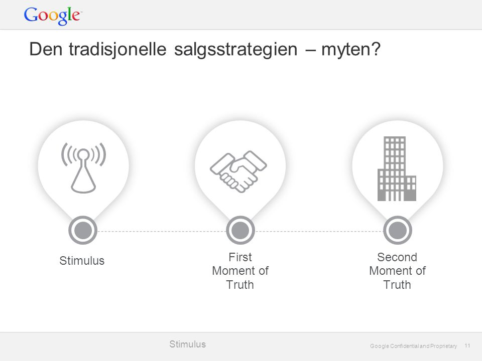 Google Confidential and Proprietary 11 Google Confidential and Proprietary 11 Den tradisjonelle salgsstrategien – myten? Stimulus Second Moment of Tru