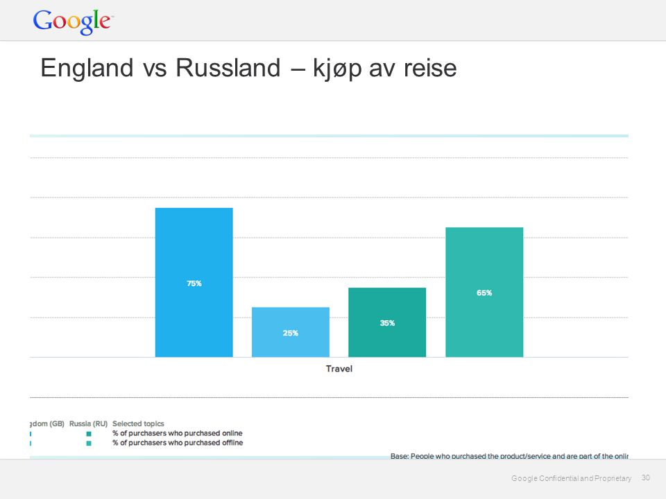 Google Confidential and Proprietary 30 Google Confidential and Proprietary 30 England vs Russland – kjøp av reise